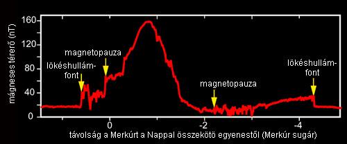 Forrás: NASA, JHUAPL, Carnagie
