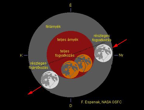 Forrás: Espenak, NASA, GSFC