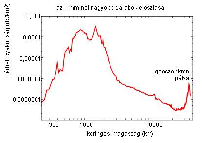 Forrás: ESA MASTER-2001