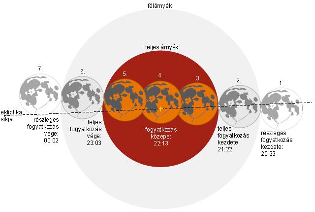 Forr�s: NASA, Espenak