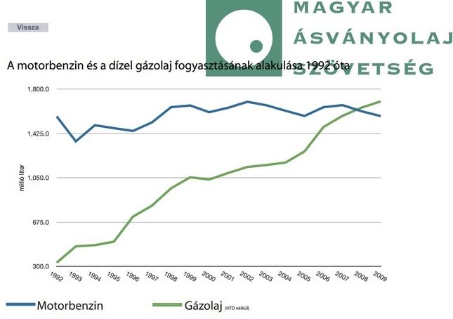 Forrás: Magyar Ásványolaj Szövetség